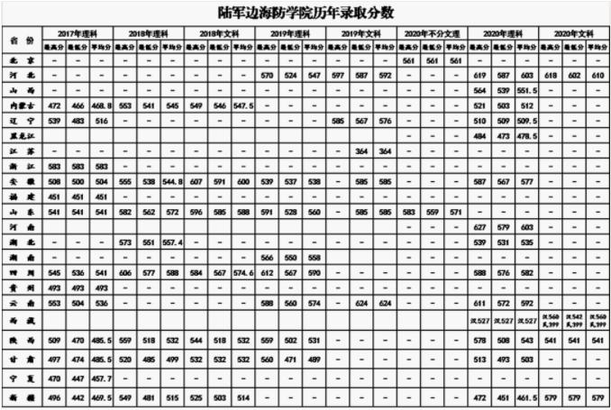 陆军边海防学院历年分数线
